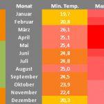 Temperaturen in Kambodscha